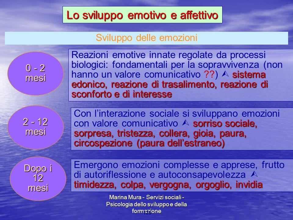 Marina Mura - Servizi sociali - Psicologia dello sviluppo e della formazione 125 0 - 2 mesi sistema edonico, reazione di trasalimento, reazione di sco