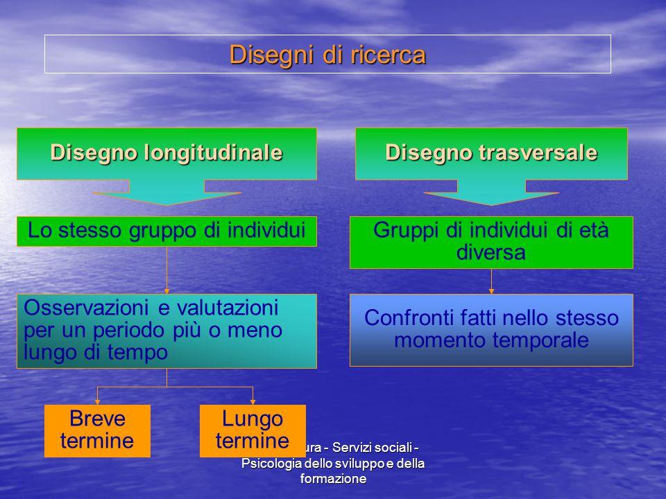 Marina Mura - Servizi sociali - Psicologia dello sviluppo e della formazione Disegno longitudinale Disegno trasversale Lo stesso gruppo di individui O