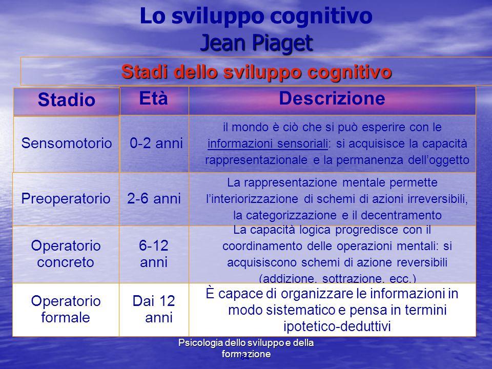 Marina Mura - Servizi sociali - Psicologia dello sviluppo e della formazione 64 Età Sensomotorio Stadio Descrizione 0-2 anni il mondo è ciò che si può