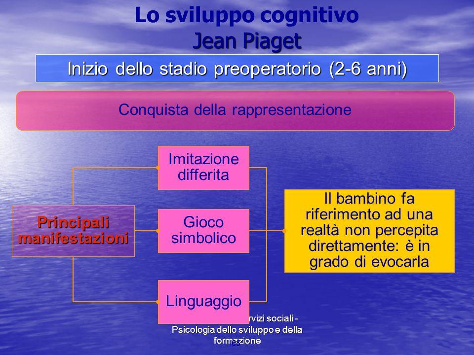 Marina Mura - Servizi sociali - Psicologia dello sviluppo e della formazione 65 Principalimanifestazioni Conquista della rappresentazione Imitazione d