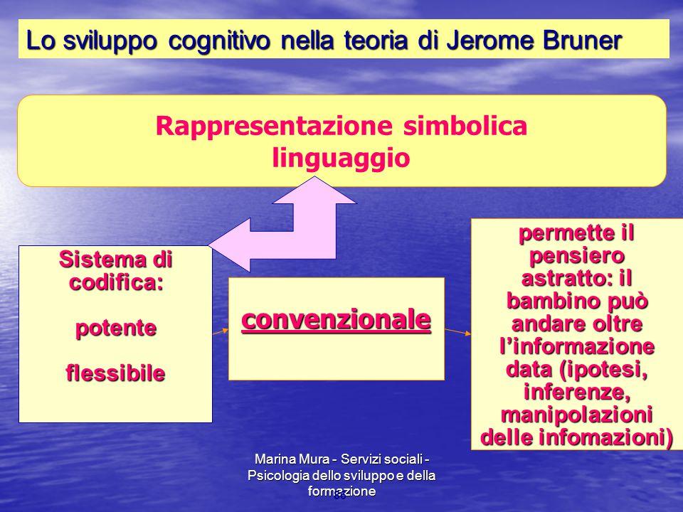 Marina Mura - Servizi sociali - Psicologia dello sviluppo e della formazione 86 Rappresentazione simbolica linguaggio Sistema di codifica: potentefles