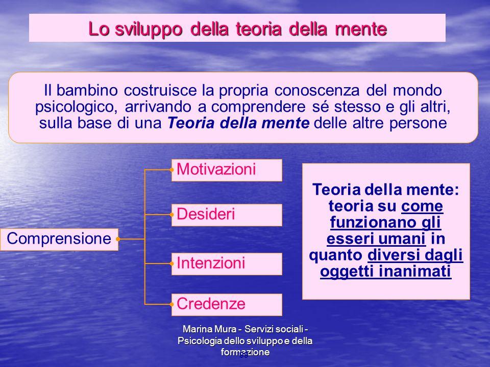 Marina Mura - Servizi sociali - Psicologia dello sviluppo e della formazione 99 Desideri Comprensione Il bambino costruisce la propria conoscenza del