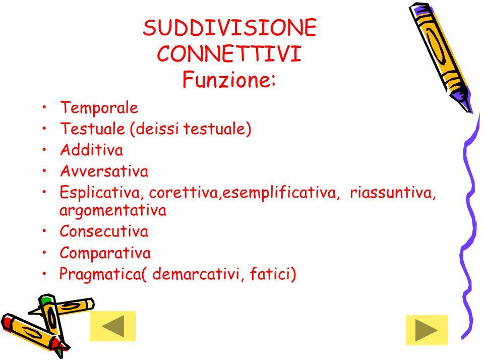 SUDDIVISIONE CONNETTIVI Funzione: Temporale Testuale (deissi testuale) Additiva Avversativa Esplicativa, corettiva,esemplificativa, riassuntiva, argom