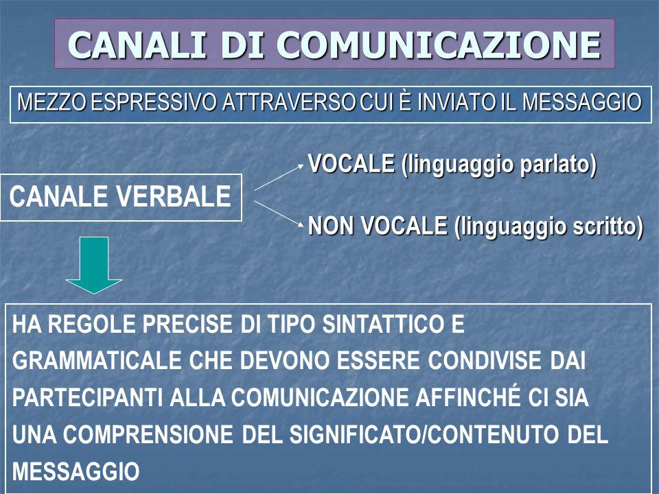 CANALI DI COMUNICAZIONE MEZZO ESPRESSIVO ATTRAVERSO CUI È INVIATO IL MESSAGGIO CANALE VERBALE VOCALE (linguaggio parlato) NON VOCALE (linguaggio scrit