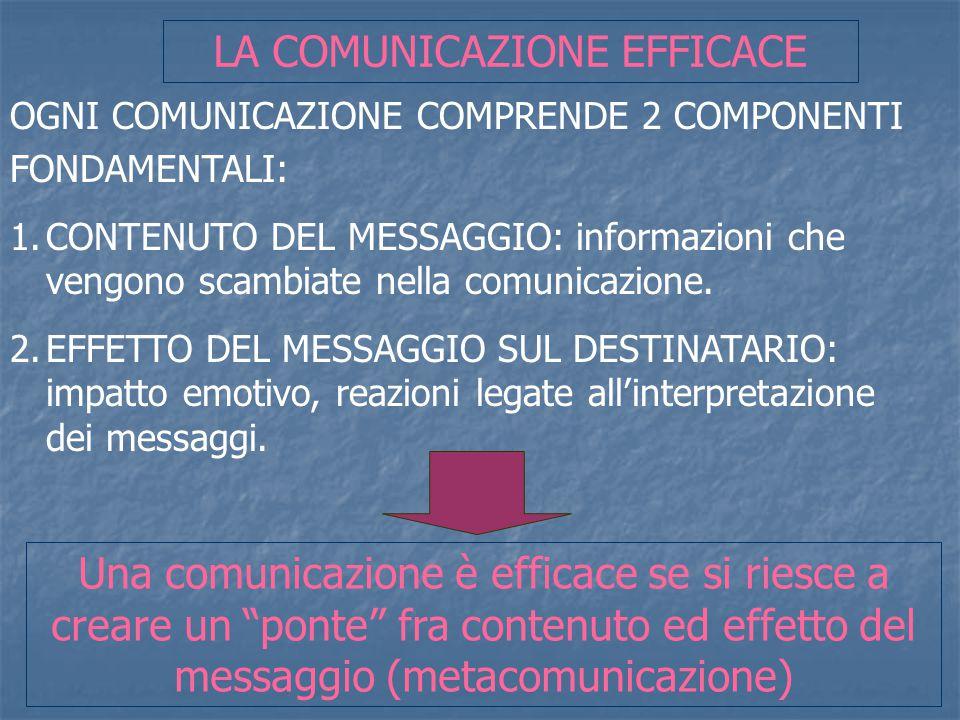 LA COMUNICAZIONE EFFICACE OGNI COMUNICAZIONE COMPRENDE 2 COMPONENTI FONDAMENTALI: 1.CONTENUTO DEL MESSAGGIO: informazioni che vengono scambiate nella