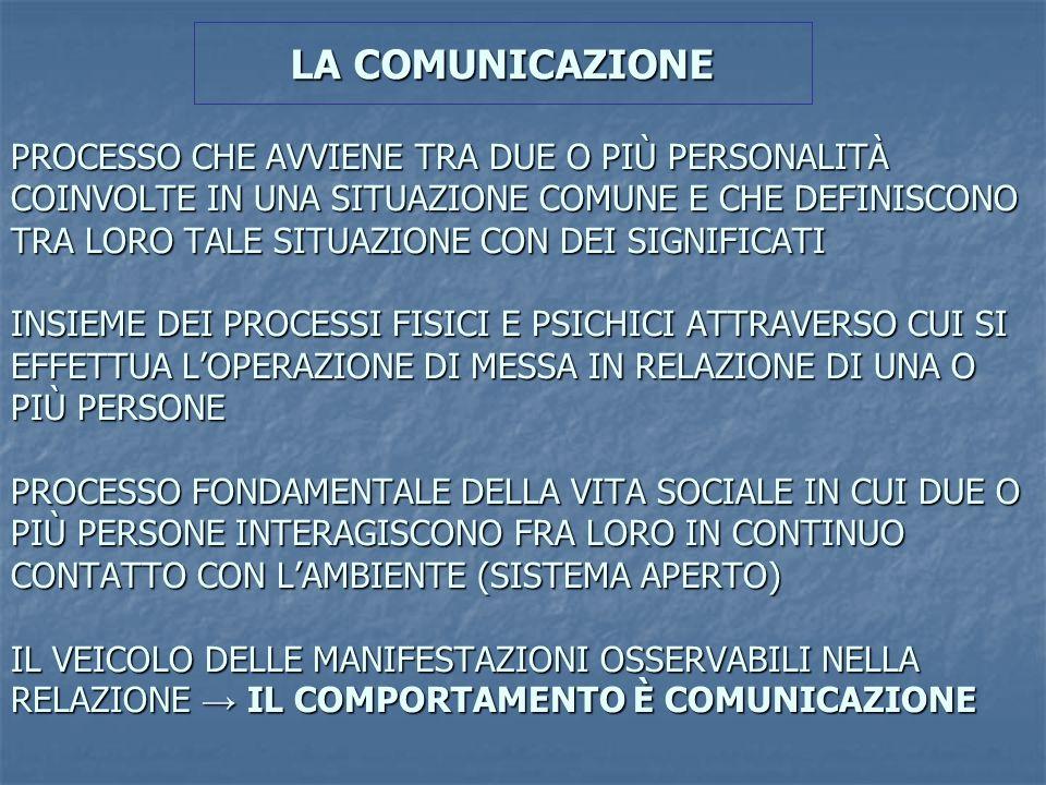 3 SETTORI DI STUDIO DELLA COMUNICAZIONE UMANA SINTASSI: riguarda tutto ciò che è relativo alla trasmissione di informazioni (codifica, canali, regole grammaticali, ecc..) SINTASSI: riguarda tutto ciò che è relativo alla trasmissione di informazioni (codifica, canali, regole grammaticali, ecc..) SEMANTICA: si occupa dei significati legati al messaggio comunicativo (scambio comunicativo presuppone una convenzione semantica ) SEMANTICA: si occupa dei significati legati al messaggio comunicativo (scambio comunicativo presuppone una convenzione semantica ) PRAGMATICA: studia come la comunicazione influenza il comportamento cioè gli effetti su di esso PRAGMATICA: studia come la comunicazione influenza il comportamento cioè gli effetti su di esso Tutto va messo in relazione al CONTESTO (inteso come luogo e cornice) in cui ha luogo la comunicazione