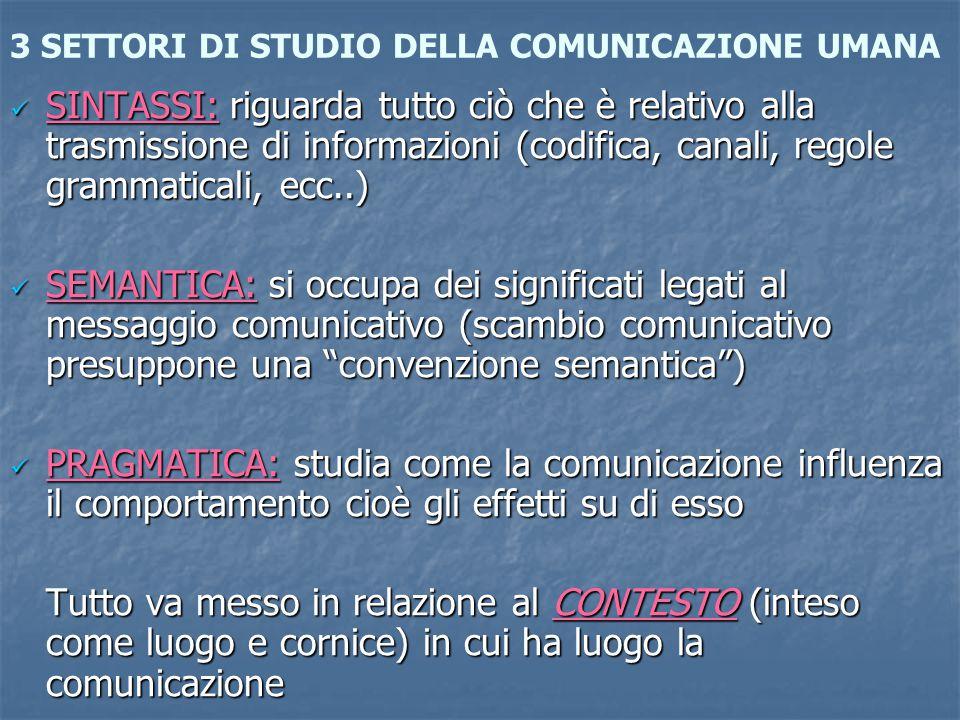 3 SETTORI DI STUDIO DELLA COMUNICAZIONE UMANA SINTASSI: riguarda tutto ciò che è relativo alla trasmissione di informazioni (codifica, canali, regole