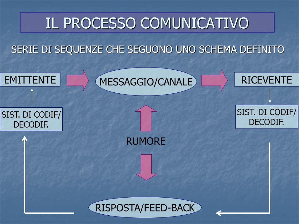 LA COMUNICAZIONE PUÒ ESSERE FUNZIONALE : quando si risponde con lo stesso canale o anche con un altro in modo da favorire la comunicazione, la conoscenza, lo scambio di informazioni.