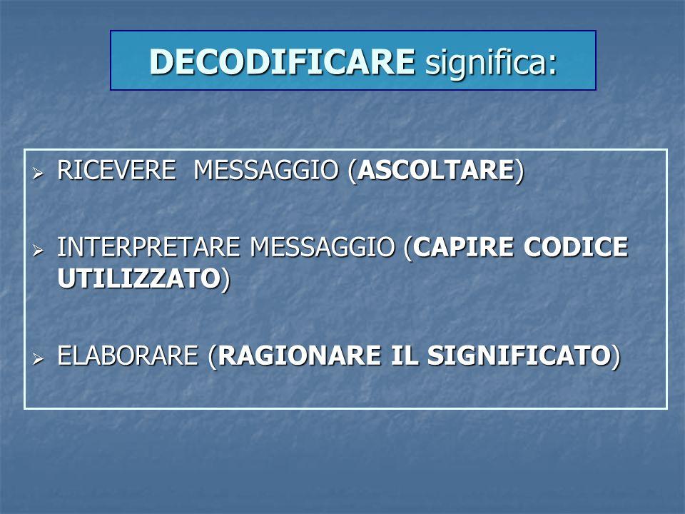 DECODIFICARE significa:  RICEVERE MESSAGGIO (ASCOLTARE)  INTERPRETARE MESSAGGIO (CAPIRE CODICE UTILIZZATO)  ELABORARE (RAGIONARE IL SIGNIFICATO)