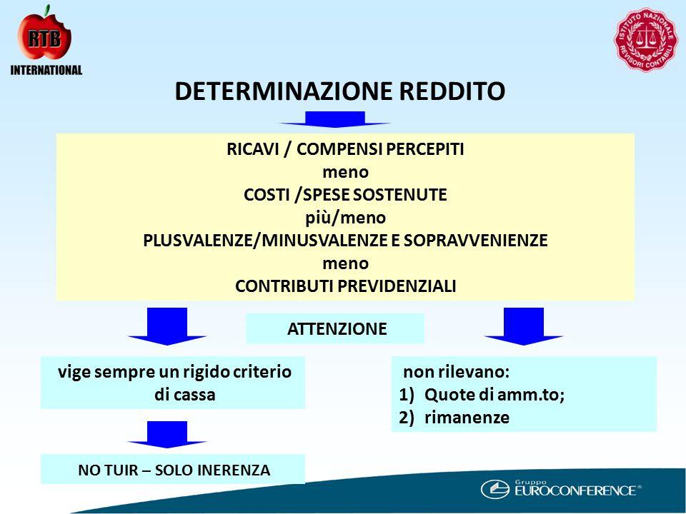 DETERMINAZIONE REDDITO RICAVI / COMPENSI PERCEPITI meno COSTI /SPESE SOSTENUTE più/meno PLUSVALENZE/MINUSVALENZE E SOPRAVVENIENZE meno CONTRIBUTI PREVIDENZIALI vige sempre un rigido criterio di cassa non rilevano: 1)Quote di amm.to; 2)rimanenze ATTENZIONE NO TUIR – SOLO INERENZA