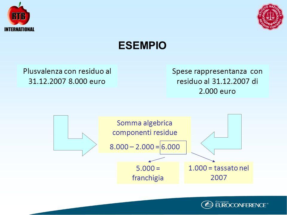 ESEMPIO Plusvalenza con residuo al 31.12.2007 8.000 euro Spese rappresentanza con residuo al 31.12.2007 di 2.000 euro Somma algebrica componenti residue 8.000 – 2.000 = 6.000 5.000 = franchigia 1.000 = tassato nel 2007