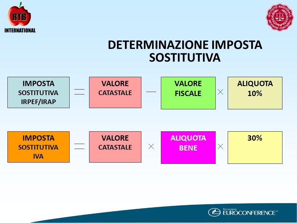 DETERMINAZIONE IMPOSTA SOSTITUTIVA IMPOSTA SOSTITUTIVA IRPEF/IRAP VALORE CATASTALE VALORE FISCALE ALIQUOTA 10% IMPOSTA SOSTITUTIVA IVA VALORE CATASTALE ALIQUOTA BENE 30%