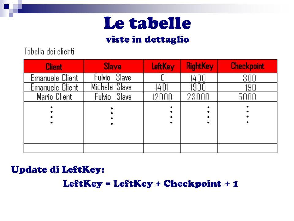 Le tabelle viste in dettaglio Update di LeftKey: LeftKey = LeftKey + Checkpoint + 1