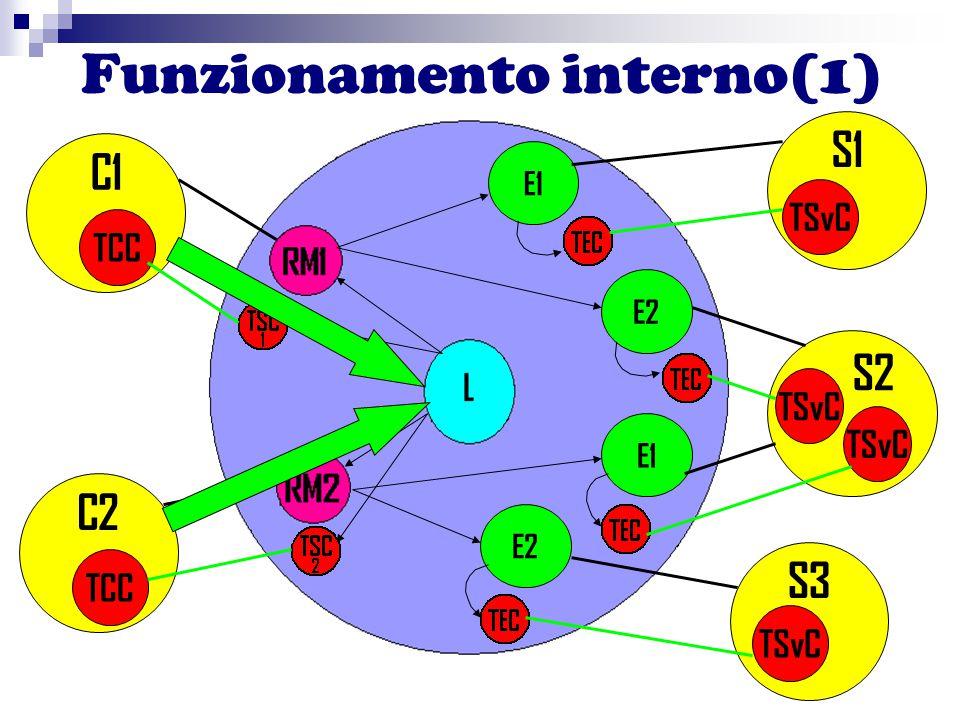 C2 E1 E2 Funzionamento interno(1) C1 TCC S3 S2 S1 TSvC