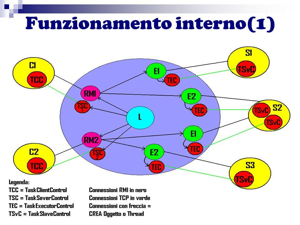 Funzionamento interno(1)
