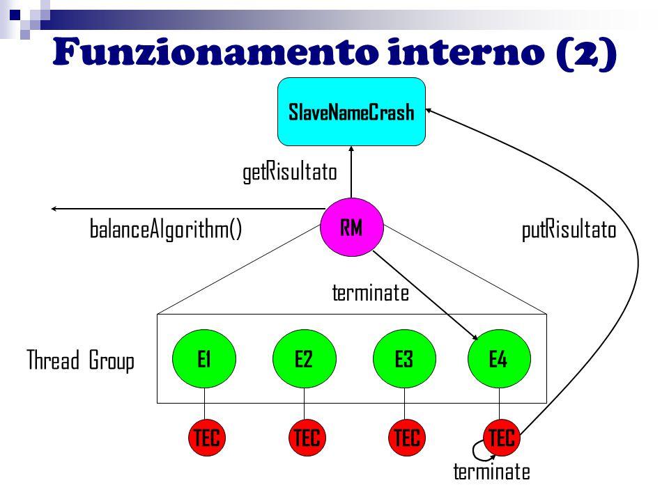 Funzionamento interno (2) E1E2E3E4 RM TEC SlaveNameCrash Thread Group terminate getRisultato putRisultatobalanceAlgorithm()