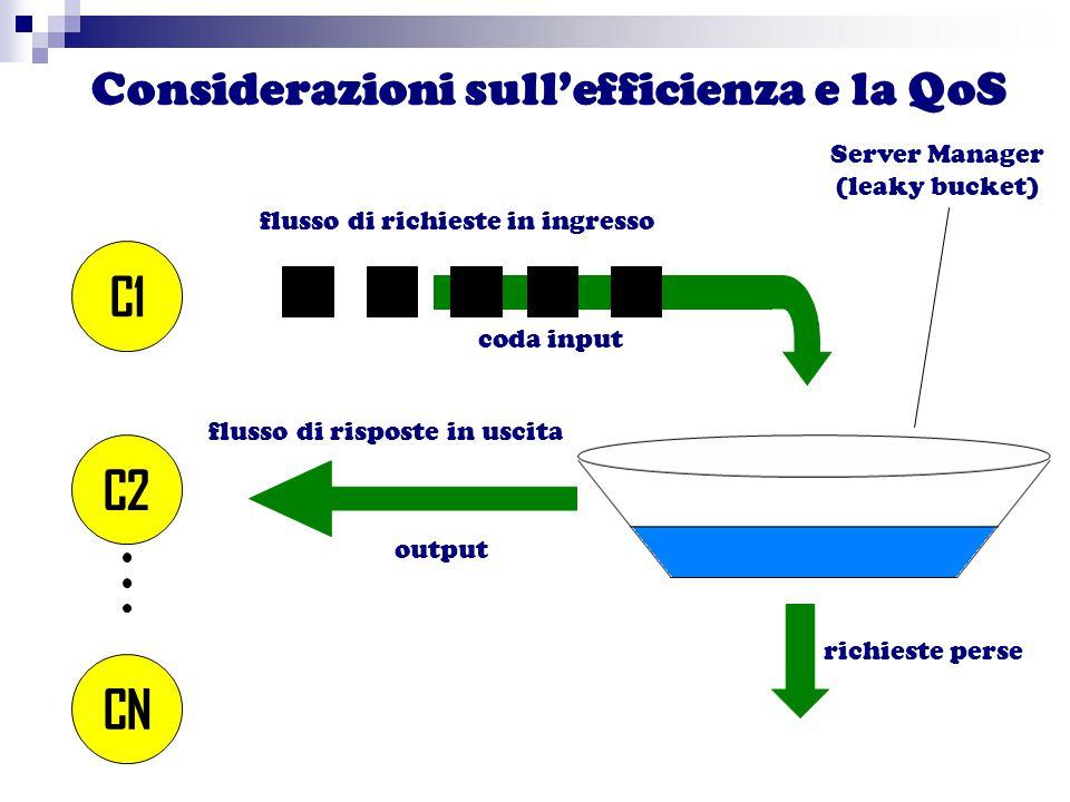 Considerazioni sull'efficienza e la QoS C1 C2 CN coda input flusso di richieste in ingresso output richieste perse flusso di risposte in uscita Server Manager (leaky bucket)