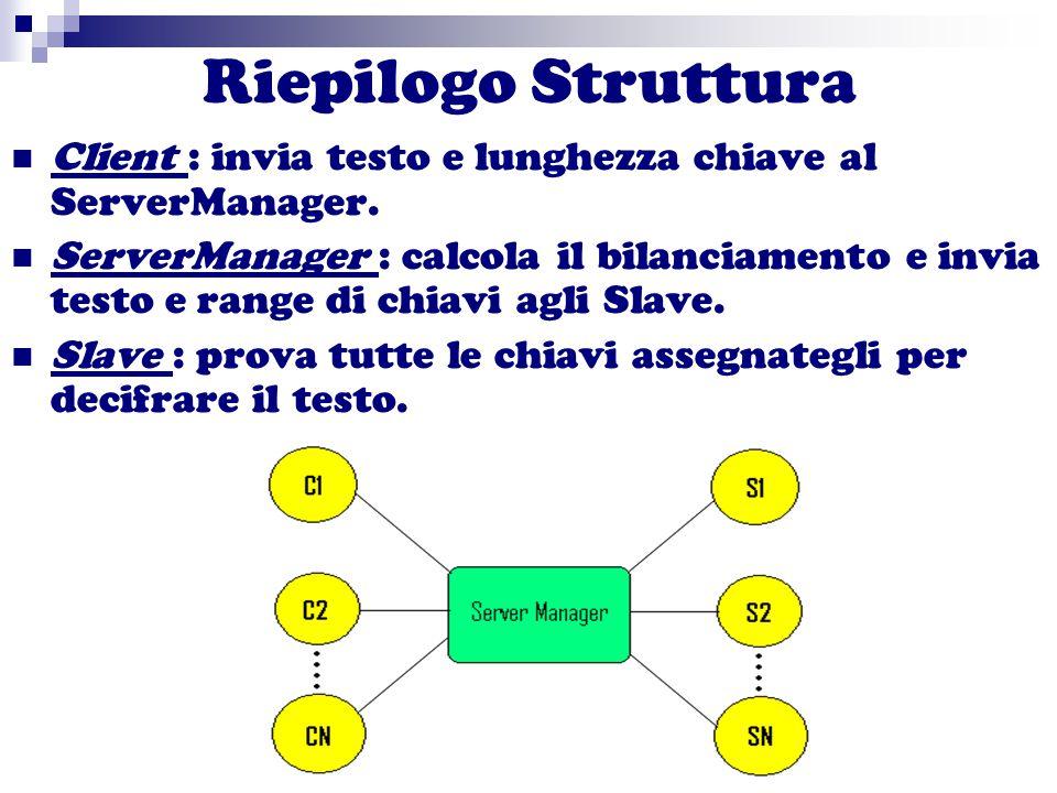 Riepilogo Struttura Client : invia testo e lunghezza chiave al ServerManager. ServerManager : calcola il bilanciamento e invia testo e range di chiavi