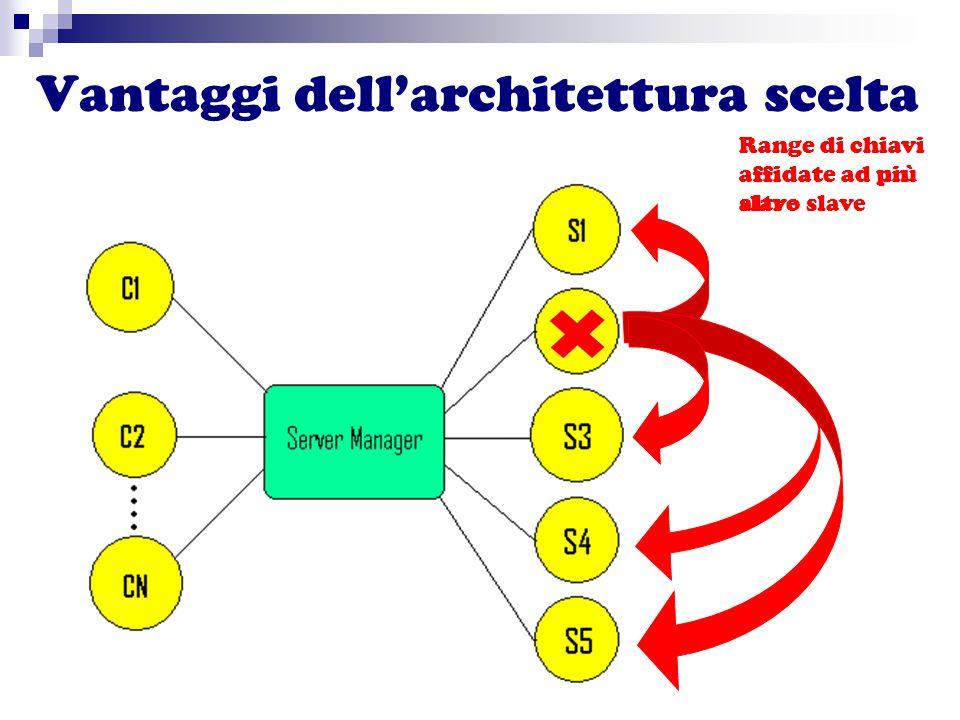 Vantaggi dell'architettura scelta Range di chiavi affidate ad un altro slave Range di chiavi affidate ad più slave