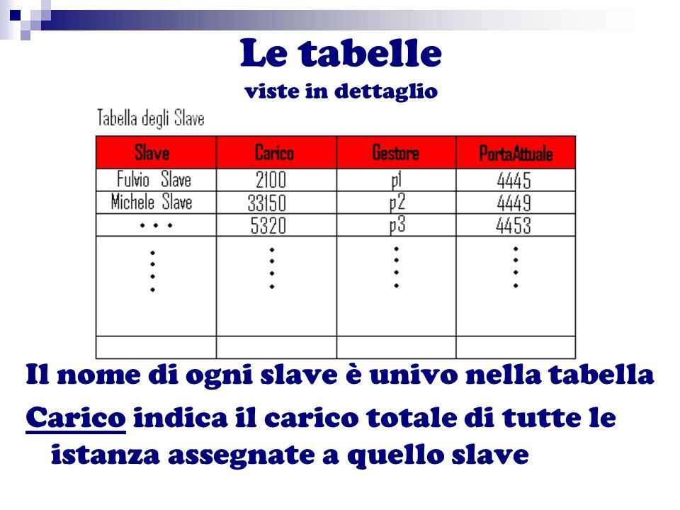 Le tabelle viste in dettaglio Il nome di ogni slave è univo nella tabella Carico indica il carico totale di tutte le istanza assegnate a quello slave