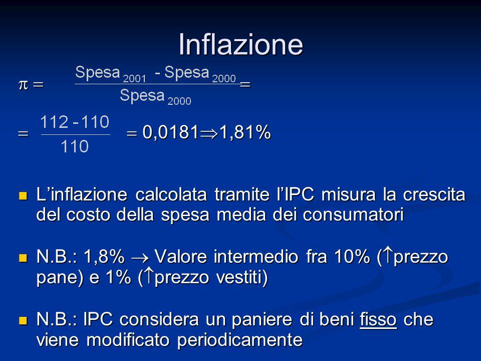     0,0181  1,81% L'inflazione calcolata tramite l'IPC misura la crescita del costo della spesa media dei consumatori L'inflazione calcolata tramite l'IPC misura la crescita del costo della spesa media dei consumatori N.B.: 1,8%  Valore intermedio fra 10% (  prezzo pane) e 1% (  prezzo vestiti) N.B.: 1,8%  Valore intermedio fra 10% (  prezzo pane) e 1% (  prezzo vestiti) N.B.: IPC considera un paniere di beni fisso che viene modificato periodicamente N.B.: IPC considera un paniere di beni fisso che viene modificato periodicamente Inflazione