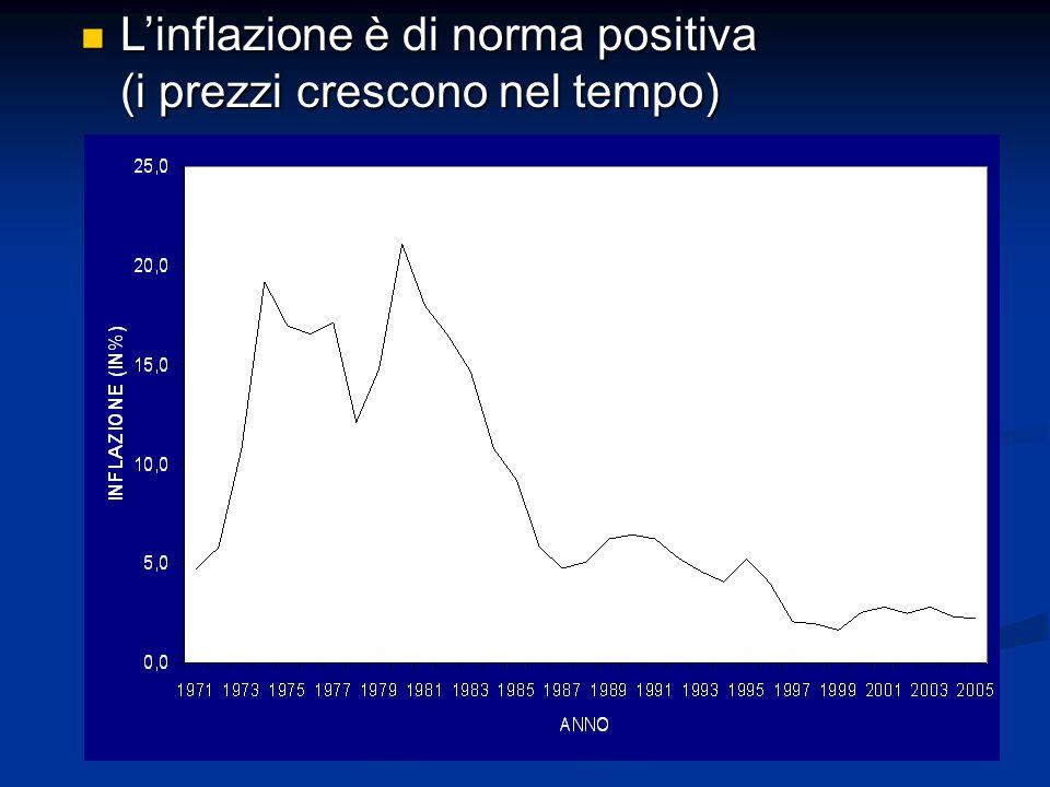 L'inflazione è di norma positiva (i prezzi crescono nel tempo) L'inflazione è di norma positiva (i prezzi crescono nel tempo)