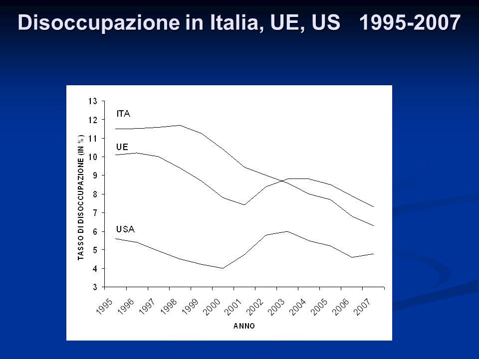 Disoccupazione in Italia, UE, US 1995-2007