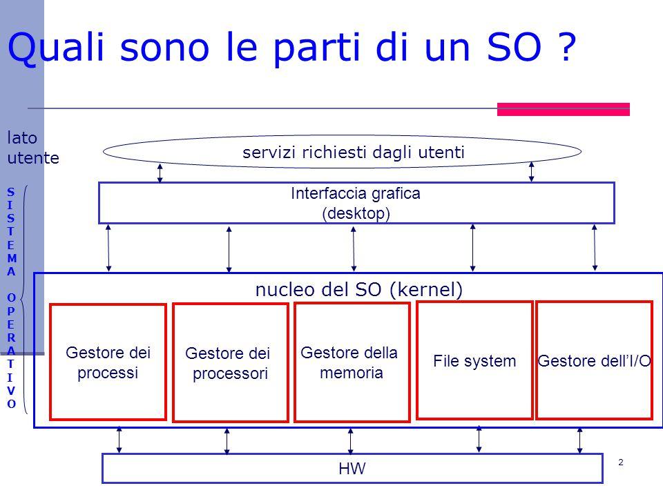 2 Quali sono le parti di un SO ? Gestore dei processi Gestore dei processori File system Gestore della memoria Interfaccia grafica (desktop) Gestore d