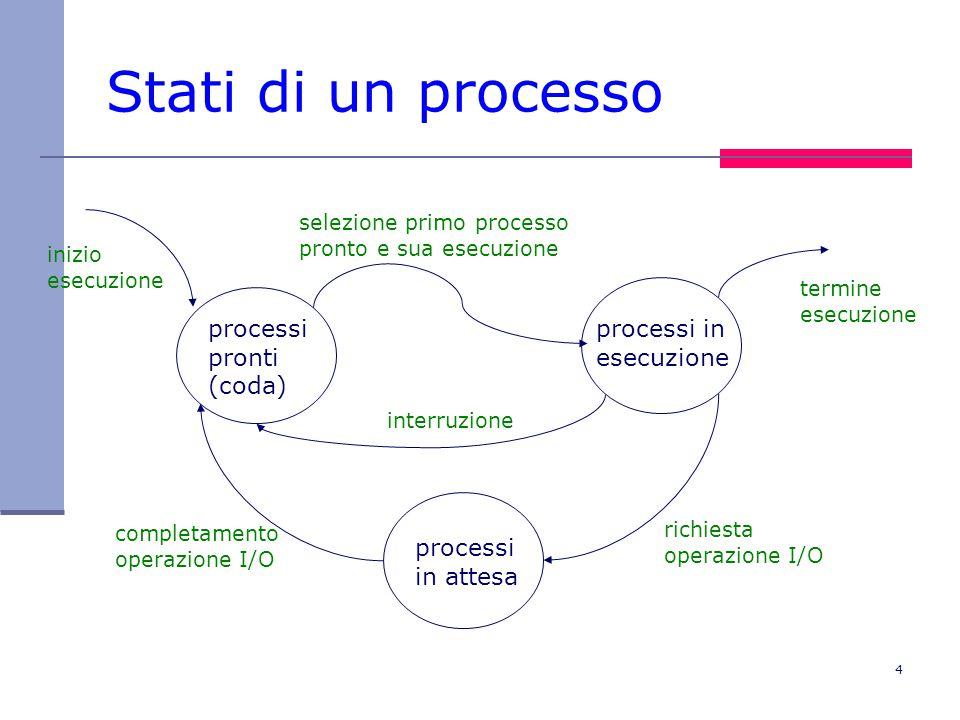 4 Stati di un processo processi pronti (coda) processi in esecuzione processi in attesa inizio esecuzione selezione primo processo pronto e sua esecuz