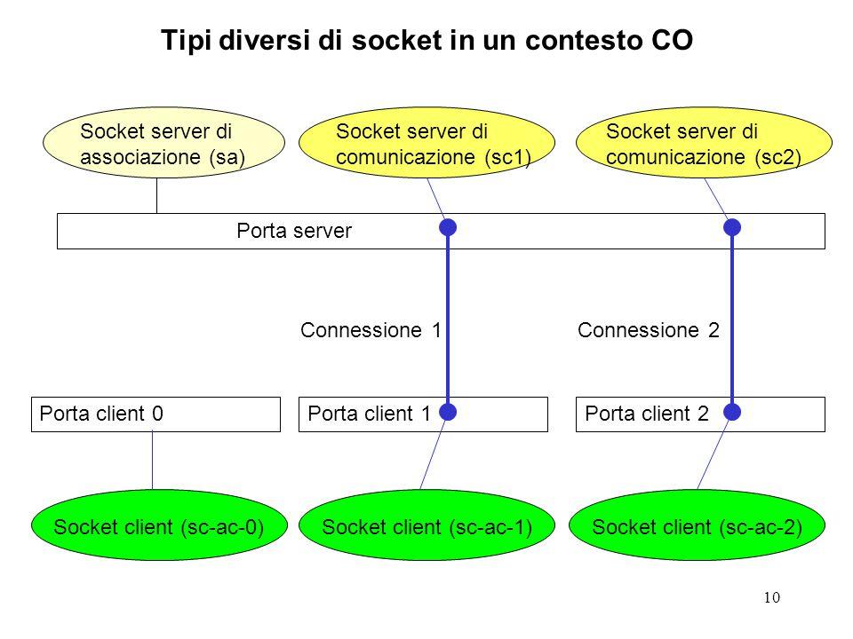 10 Tipi diversi di socket in un contesto CO Socket server di associazione (sa) Socket server di comunicazione (sc1) Socket server di comunicazione (sc2) Porta server Porta client 2Porta client 1 Socket client (sc-ac-1)Socket client (sc-ac-2) Connessione 1Connessione 2 Porta client 0 Socket client (sc-ac-0)