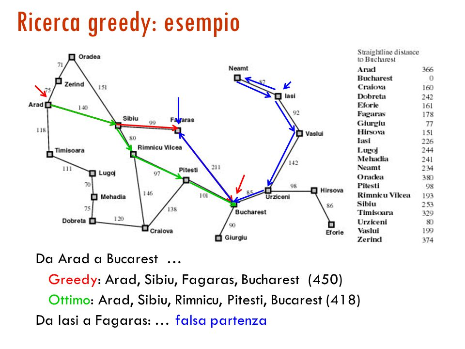Route finding con Greedy Best-First Search