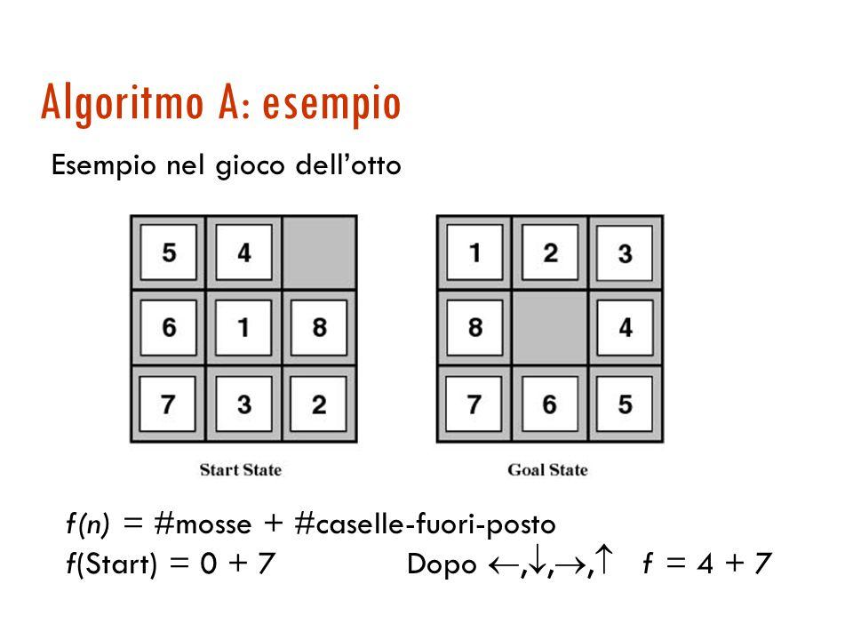 Algoritmo A: definizione  Si può dire qualcosa di f per avere garanzie di completezza e ottimalità?  Un algoritmo A è un algoritmo Best First con un