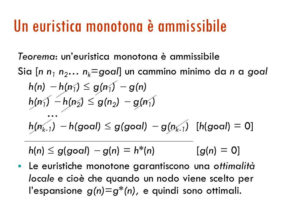 Proprietà delle euristiche monotòne  Un'euristica monotona è ammissibile.  Esistono euristiche ammissibili che non sono monotone, ma sono rare.  Le