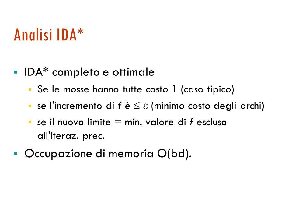 Esempio Iteraz. 1f=(0+2)l=1 Iteraz. 2(0+2)l=2 (1+1)(1+2) (2+1) Iteraz.