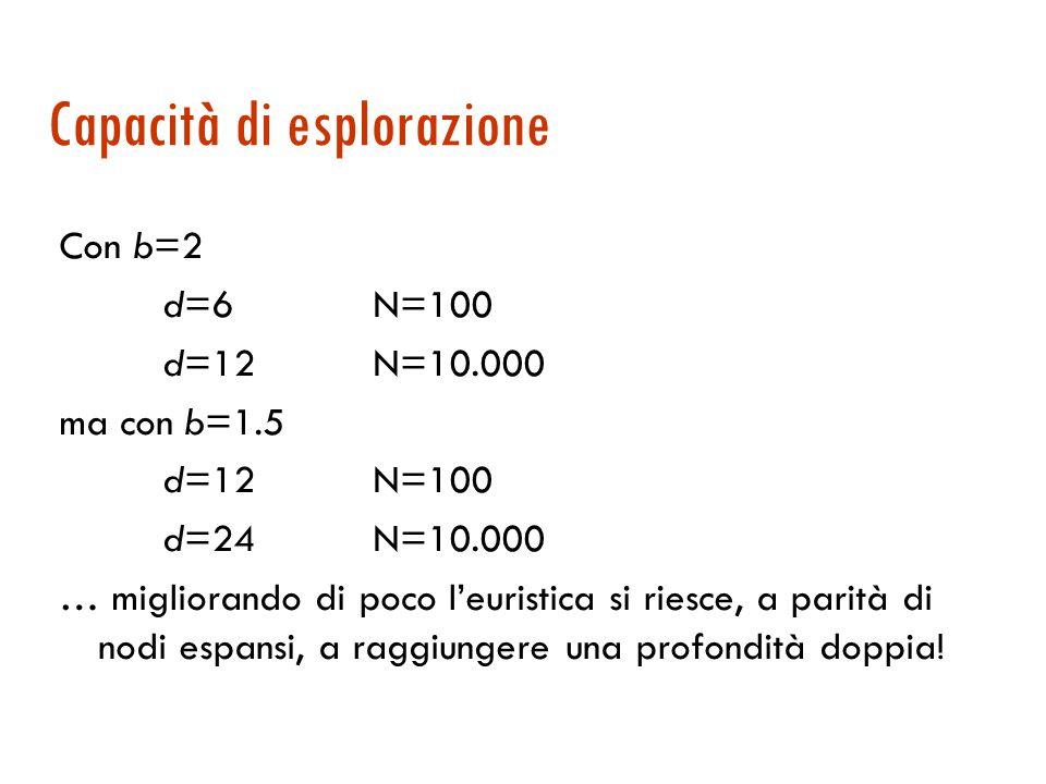 Esempio: dal gioco dell'otto dIDSA*(h1)A*(h2) 2 4 6 8 10 12 14 … 10 (2,43) 112 (2,87) 680 (2,73) 6384 (2,80) 47127 (2,79) 3644035 (2,78)... 6 (1,79) 1
