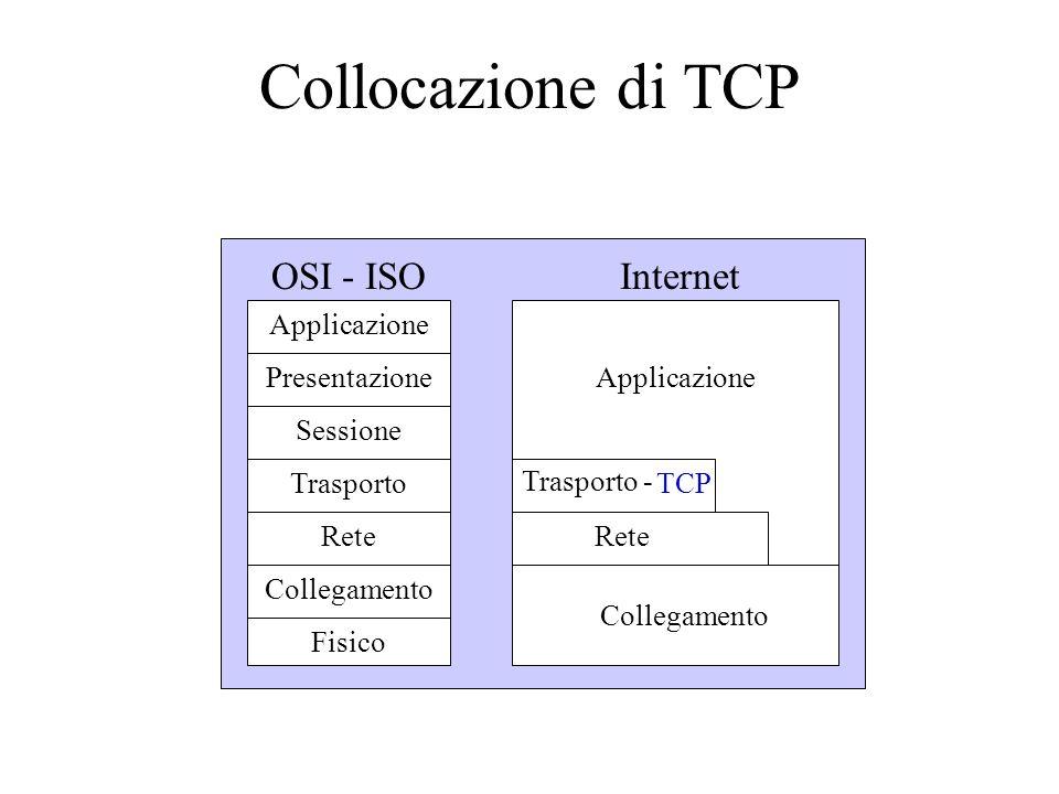 Collocazione di TCP Applicazione Presentazione Sessione Trasporto Rete Collegamento Fisico OSI - ISOInternet Applicazione Trasporto - Rete Collegamento TCP