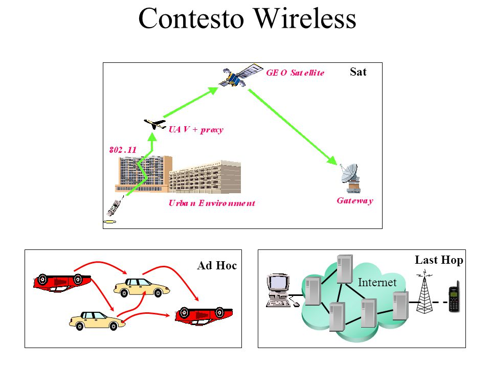 Contesto Wireless Ad Hoc Internet Last Hop Sat