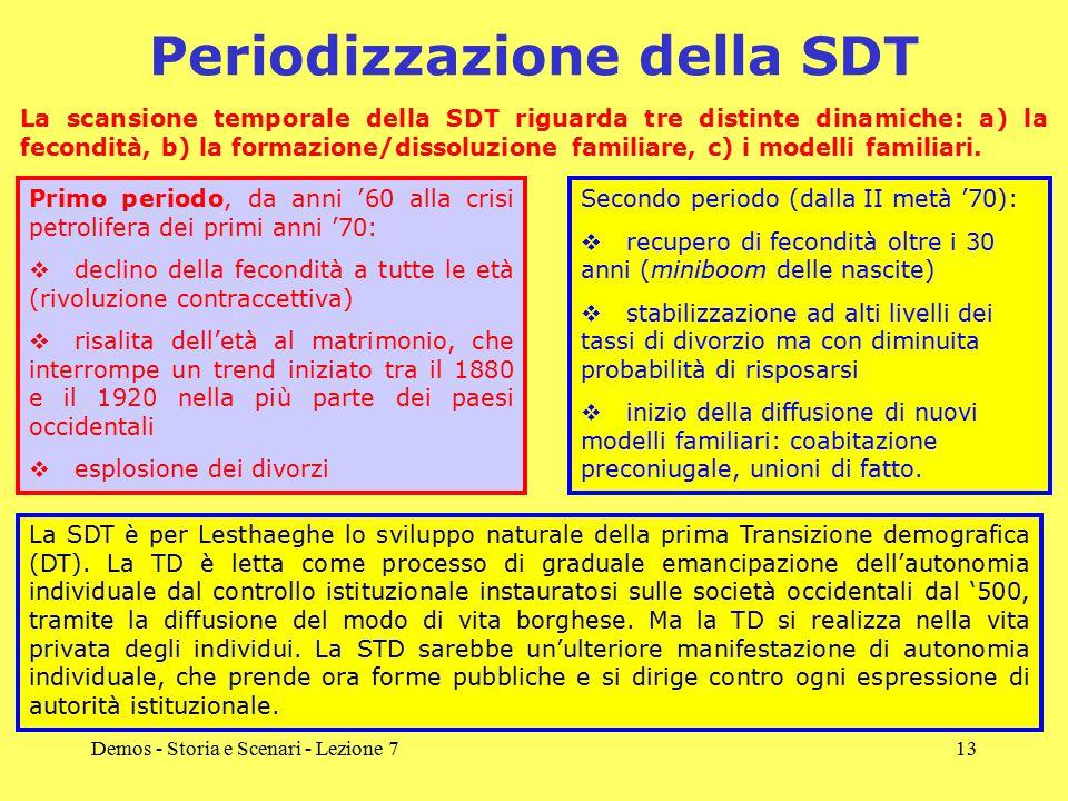 Demos - Storia e Scenari - Lezione 713 Periodizzazione della SDT La scansione temporale della SDT riguarda tre distinte dinamiche: a) la fecondità, b) la formazione/dissoluzione familiare, c) i modelli familiari.