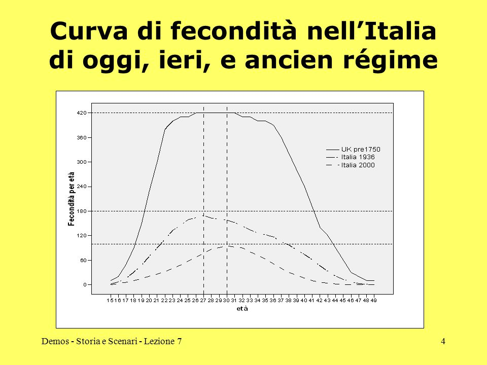 Demos - Storia e Scenari - Lezione 74 Curva di fecondità nell'Italia di oggi, ieri, e ancien régime