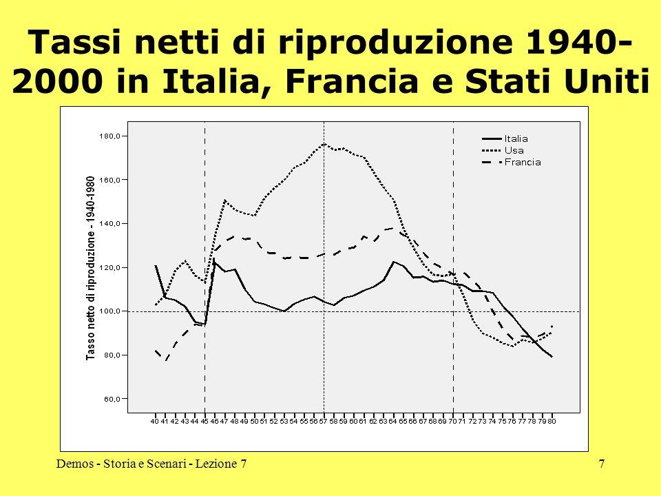 Demos - Storia e Scenari - Lezione 77 Tassi netti di riproduzione 1940- 2000 in Italia, Francia e Stati Uniti