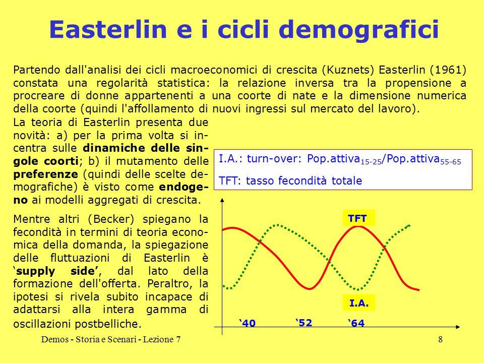 Demos - Storia e Scenari - Lezione 78 Easterlin e i cicli demografici Partendo dall analisi dei cicli macroeconomici di crescita (Kuznets) Easterlin (1961) constata una regolarità statistica: la relazione inversa tra la propensione a procreare di donne appartenenti a una coorte di nate e la dimensione numerica della coorte (quindi l affollamento di nuovi ingressi sul mercato del lavoro).