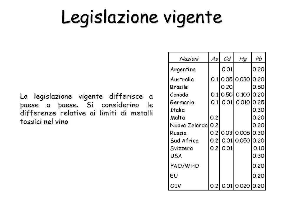Legislazione vigente La legislazione vigente differisce a paese a paese.