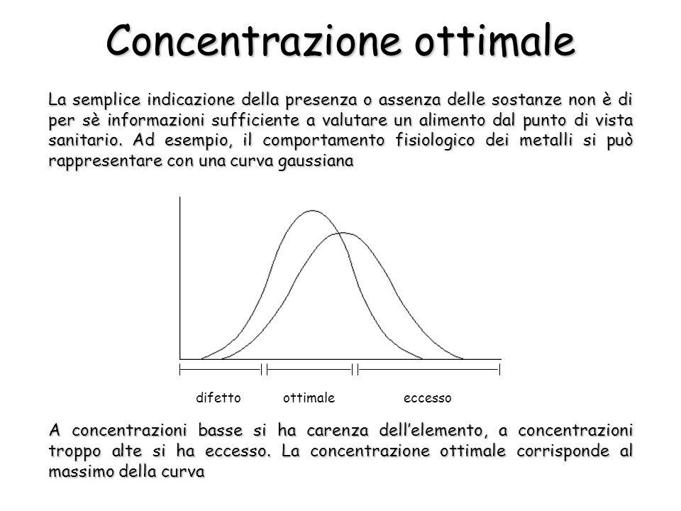 Concentrazione ottimale La semplice indicazione della presenza o assenza delle sostanze non è di per sè informazioni sufficiente a valutare un alimento dal punto di vista sanitario.