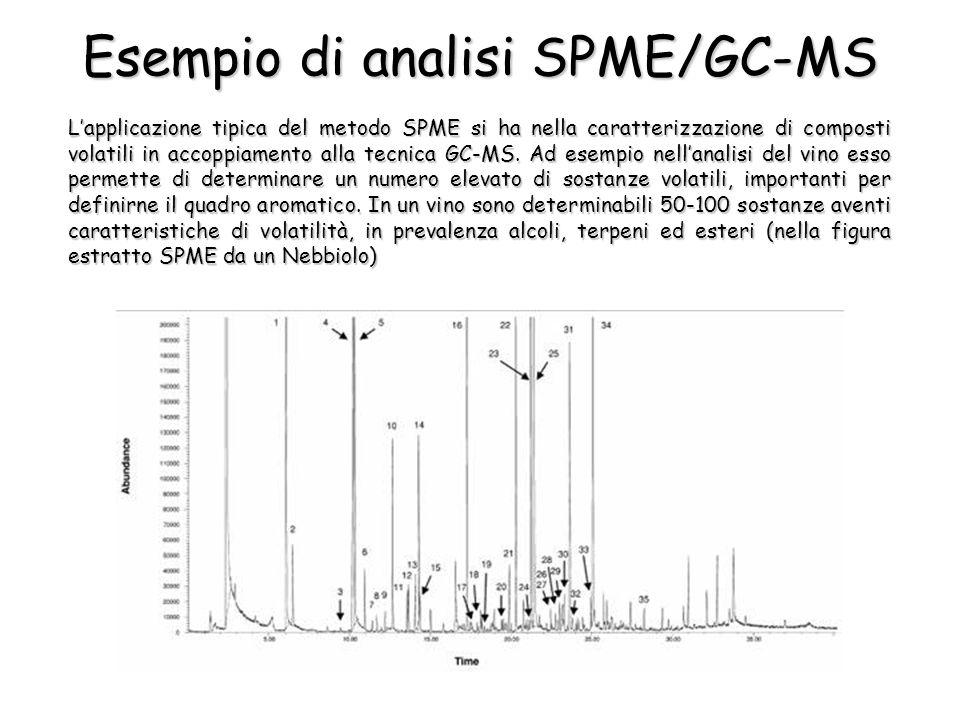 Esempio di analisi SPME/GC-MS L'applicazione tipica del metodo SPME si ha nella caratterizzazione di composti volatili in accoppiamento alla tecnica GC-MS.