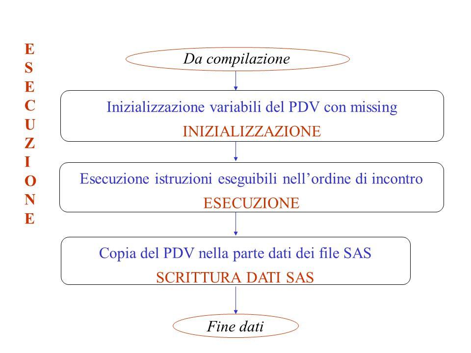 Inizializzazione variabili del PDV con missing INIZIALIZZAZIONE Esecuzione istruzioni eseguibili nell'ordine di incontro ESECUZIONE Copia del PDV nell