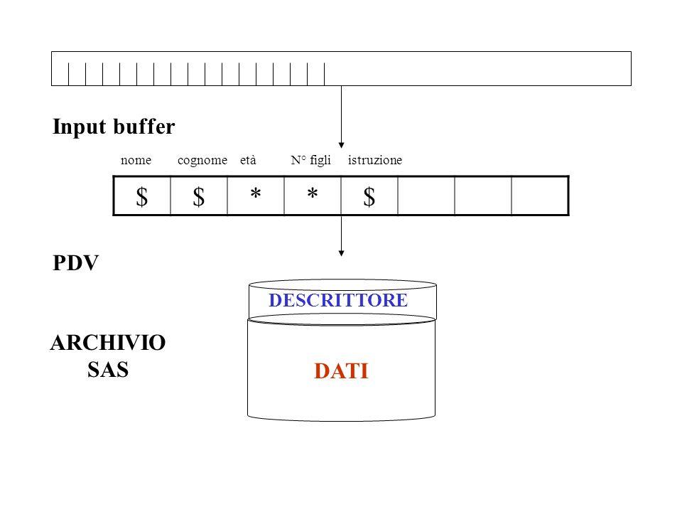 REGOLE BASILARI DEI COMANDI SAS I comandi SAS: finiscono tutti con il simbolo ; si possono scrivere indifferentemente in maiuscolo o minuscolo possono continuare su due o più linee possono stare sulla stessa linea con altri comandi possono partire in qualsiasi colonna
