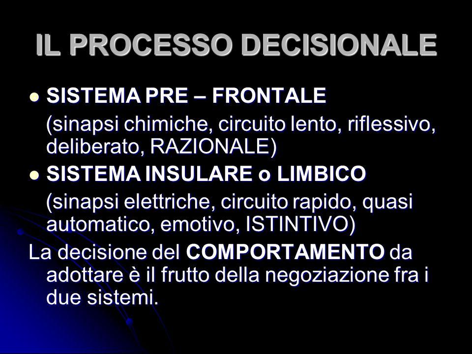 IL PROCESSO DECISIONALE SISTEMA PRE – FRONTALE SISTEMA PRE – FRONTALE (sinapsi chimiche, circuito lento, riflessivo, deliberato, RAZIONALE) (sinapsi c