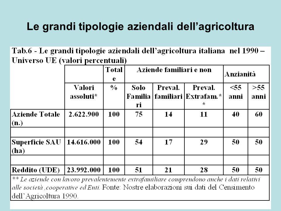 Le grandi tipologie aziendali dell'agricoltura