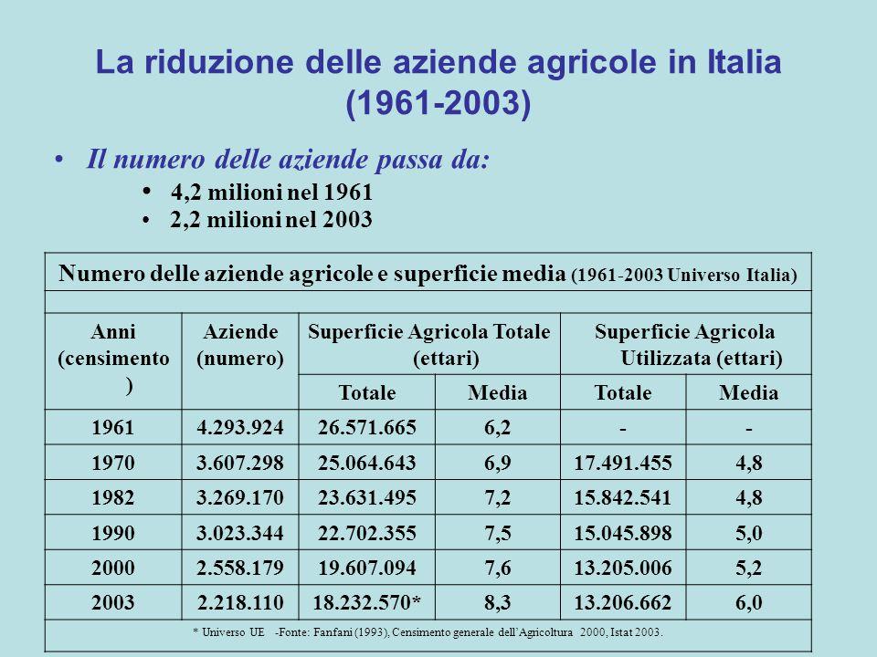 La riduzione delle aziende agricole in Italia (1961-2003) Il numero delle aziende passa da: 4,2 milioni nel 1961 2,2 milioni nel 2003 Numero delle aziende agricole e superficie media (1961-2003 Universo Italia) Anni (censimento ) Aziende (numero) Superficie Agricola Totale (ettari) Superficie Agricola Utilizzata (ettari) TotaleMediaTotaleMedia 19614.293.92426.571.6656,2-- 19703.607.29825.064.6436,917.491.4554,8 19823.269.17023.631.4957,215.842.5414,8 19903.023.34422.702.3557,515.045.8985,0 20002.558.17919.607.0947,613.205.0065,2 20032.218.11018.232.570*8,313.206.6626,0 * Universo UE -Fonte: Fanfani (1993), Censimento generale dell'Agricoltura 2000, Istat 2003.