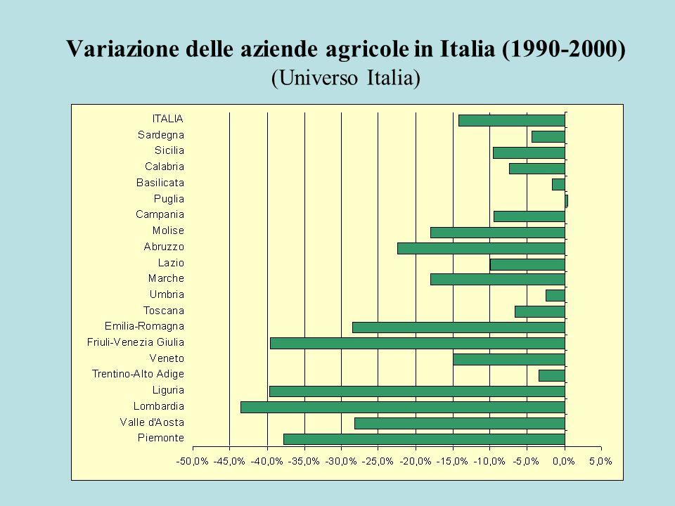 Variazione delle aziende agricole in Italia (1990-2000) (Universo Italia)